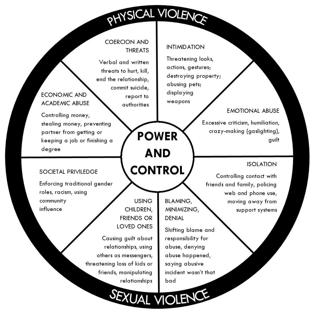 dating violence education