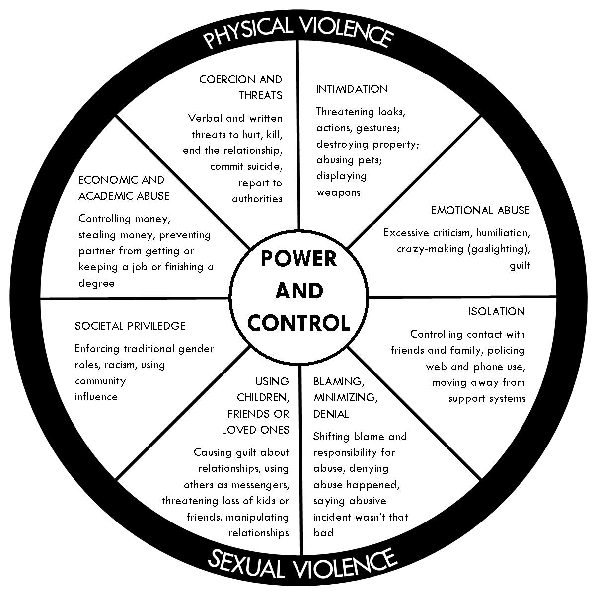college relationship power and control wheel